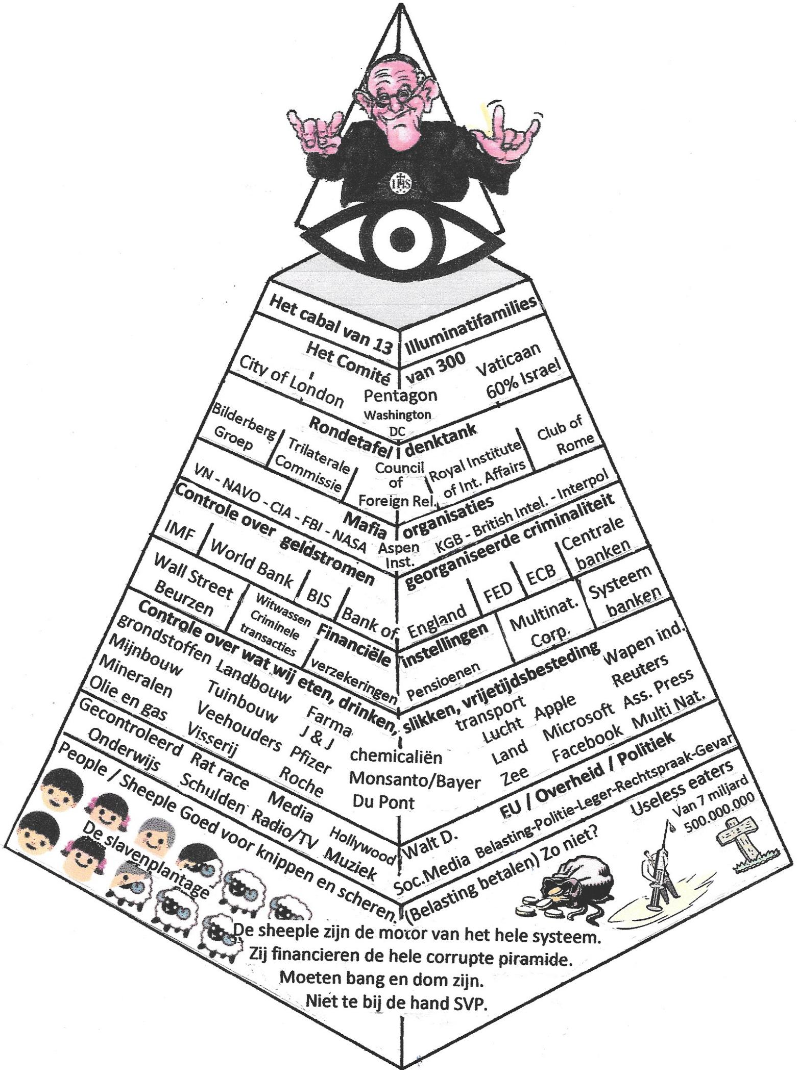 De piramide van macht en geld