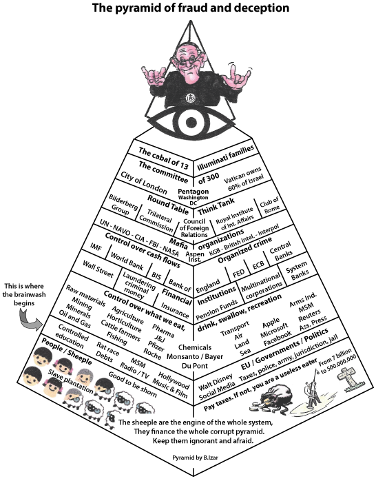 Pyramid of fraud en deception
